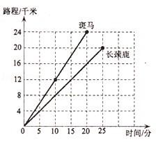 a.斑马奔跑的路程与奔跑的时间成比例
